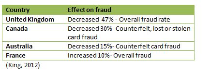 effect on fraud
