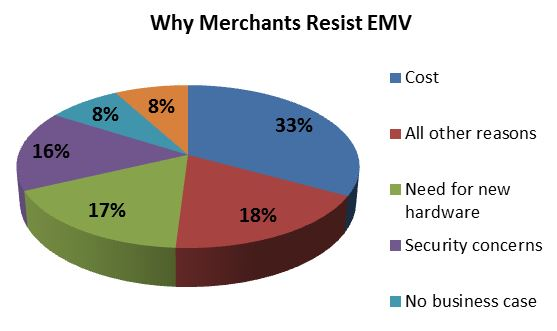 why merchants resist