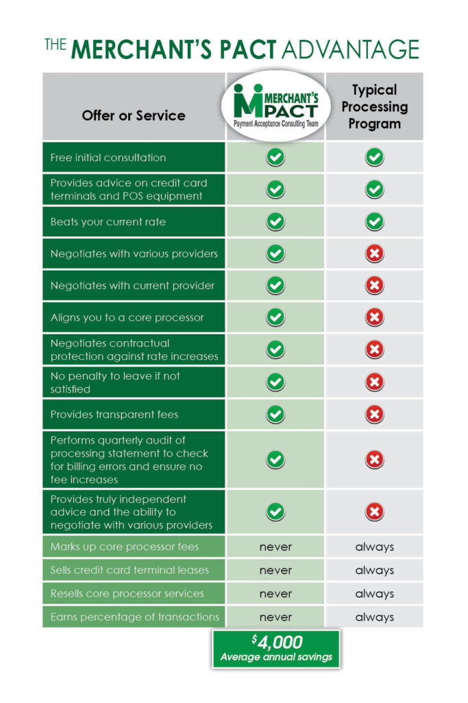 difference comparison chart